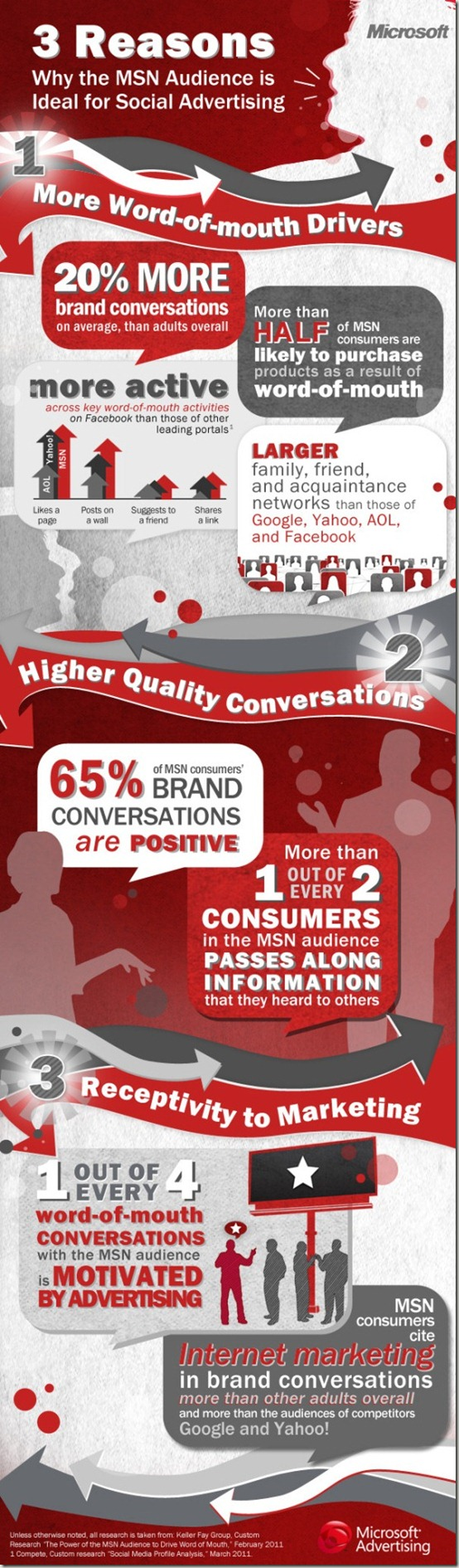 Social-Media-Infographic-Word-of-Mouth-MSN-Microsoft-Advertising-1
